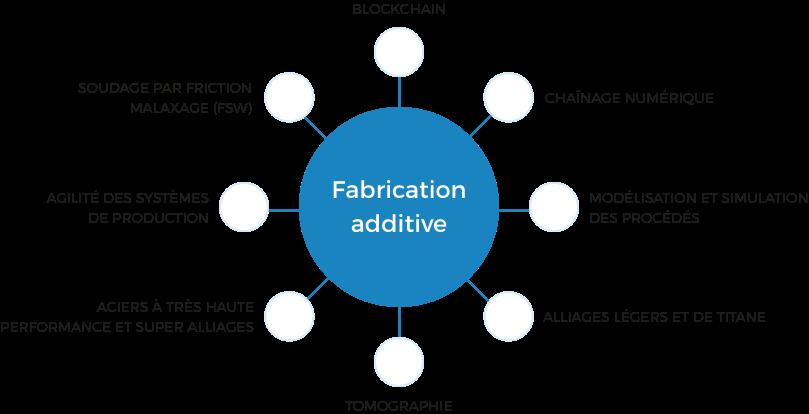 TPM2025 - Exemple fabrication additive